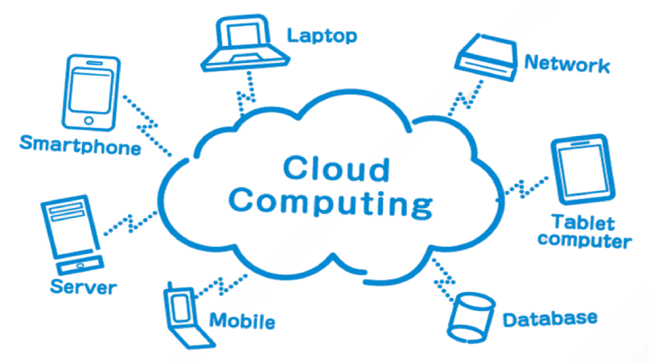 Salesforce Cloud Computing